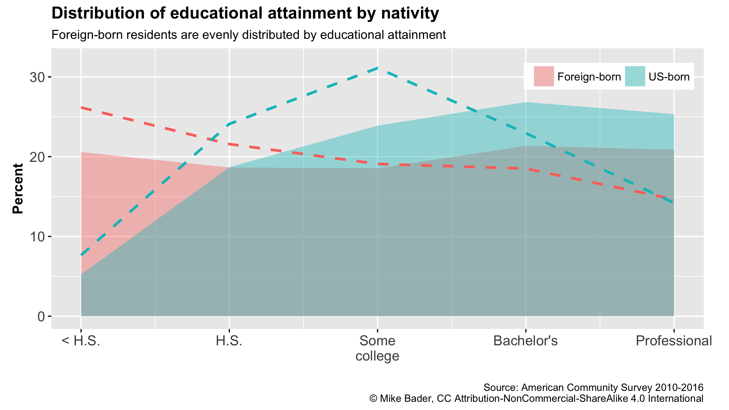 Educational Attainment by Nativity