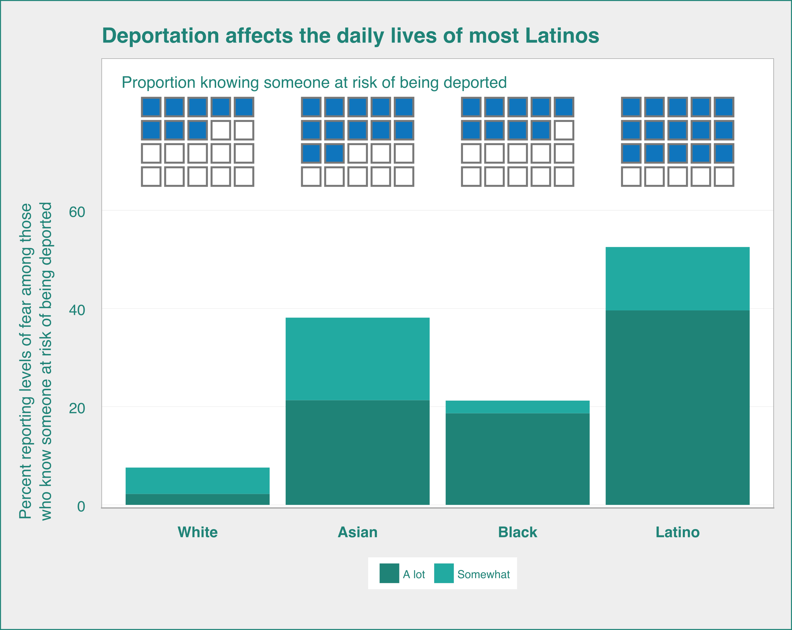 Graph of fear of deportation by race